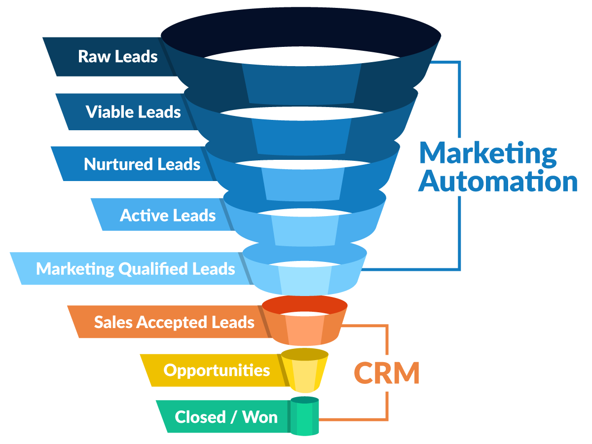 Market automation brings your marketing processes a technological edge